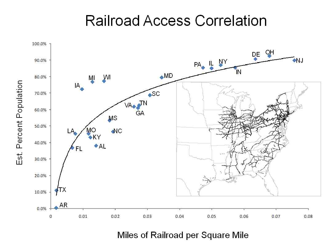A Point Of Diminishing Returns In The Development Of Railroad Mileage And Access To The Network Here Too The Pattern Of Southern Development Was